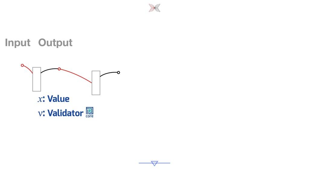 Input Output ν: Validator x: Value core