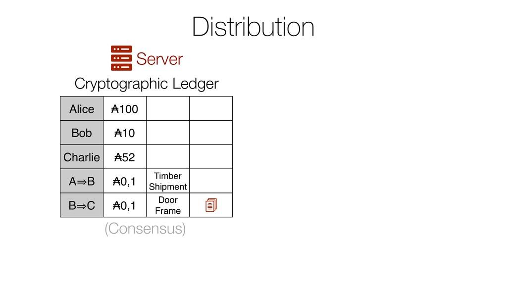 Distribution Server Alice ₳100 Bob ₳10 Charlie ...