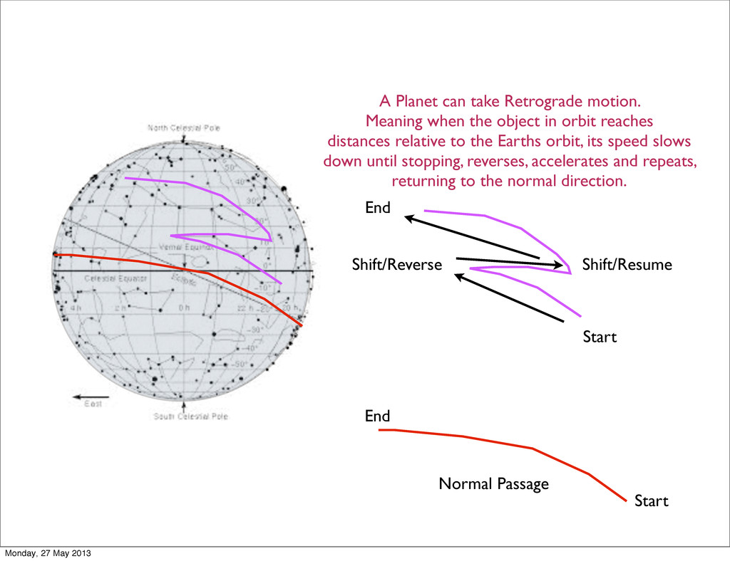 A Planet can take Retrograde motion. Meaning wh...