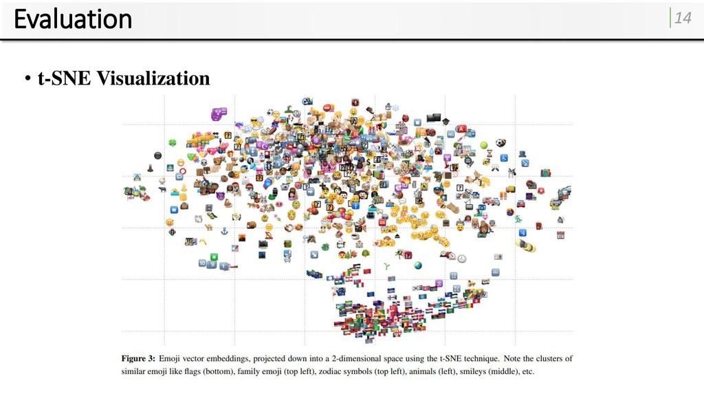 Evaluation 14 • t-SNE Visualization