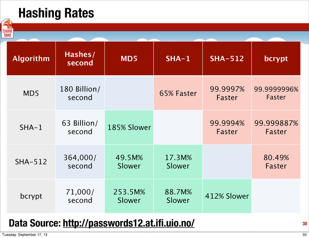 Hashing Rates 30 Algorithm Hashes/ second MD5 S...