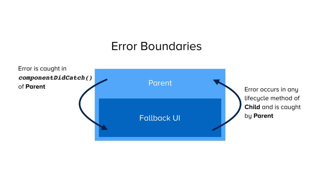 Error Boundaries Parent Child Error occurs in a...