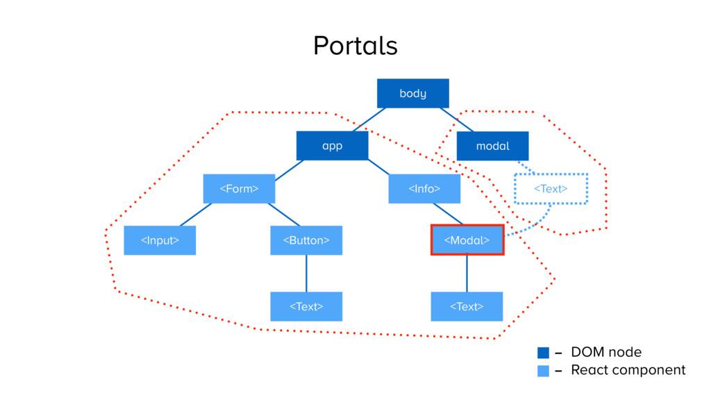 <Text> Portals - DOM node - React component app...