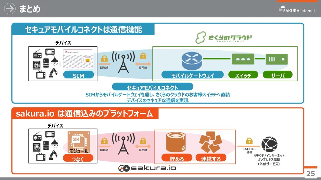 まとめ 25 sakura.io は通信込みのプラットフォーム つなぐ 貯める 連携する デバ...