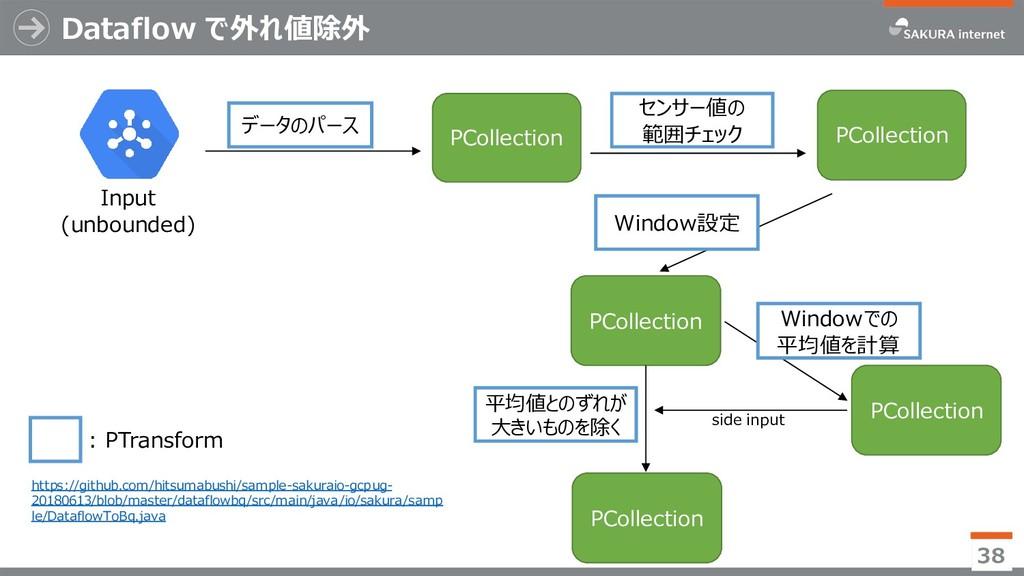 Dataflow で外れ値除外 38 Input (unbounded) データのパース PC...