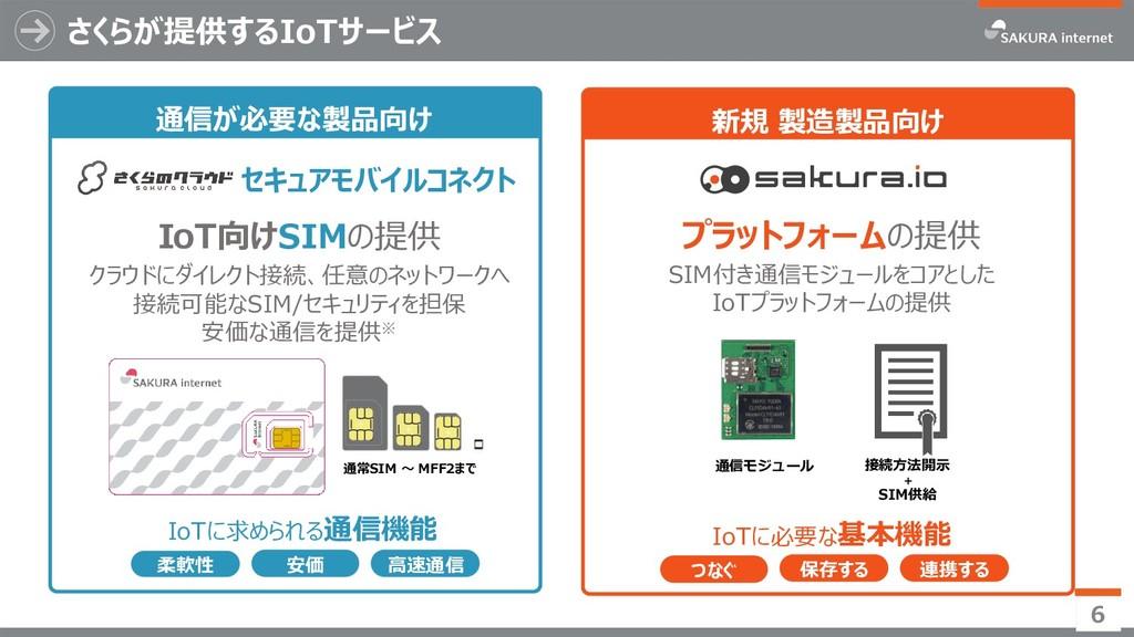 さくらが提供するIoTサービス 6 IoTに必要な基本機能 プラットフォームの提供 SIM付き...