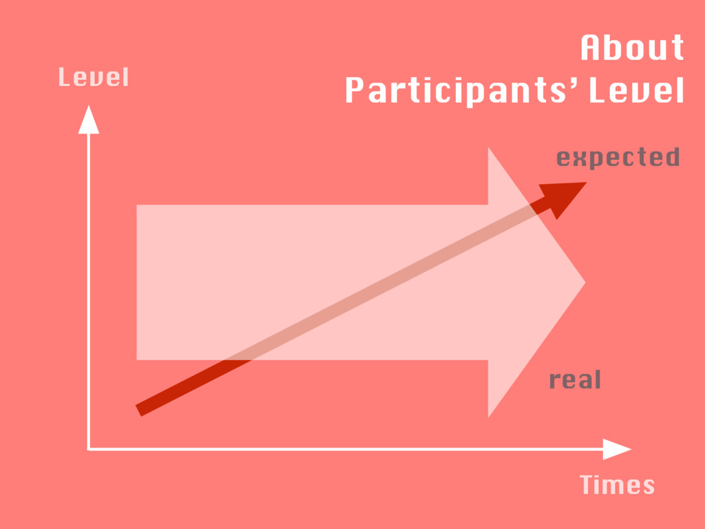Level Times About Participants' Level expected ...