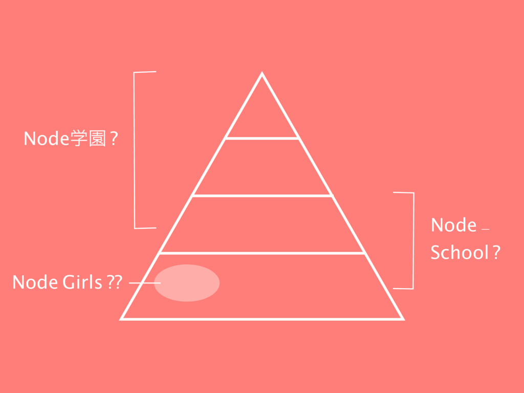 NodeֶԂ ? Node - School ? Node Girls ??