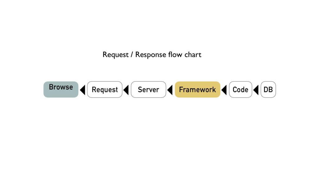 DB Browse Request Server Framework Code Request...