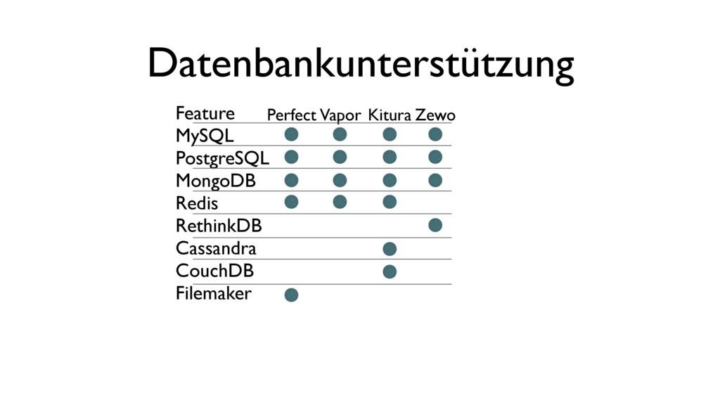 Datenbankunterstützung Feature MySQL PostgreSQL...