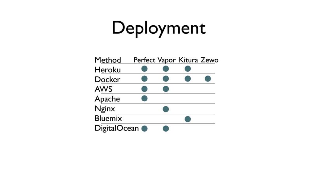 Deployment Method Heroku Docker AWS Apache Ngin...