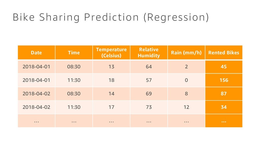 Bike Sharing Prediction (Regression) Date Time ...