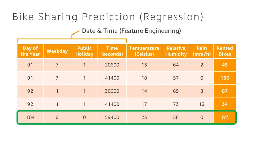 Bike Sharing Prediction (Regression) Day of the...