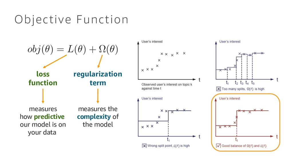 Objective Function loss function regularization...