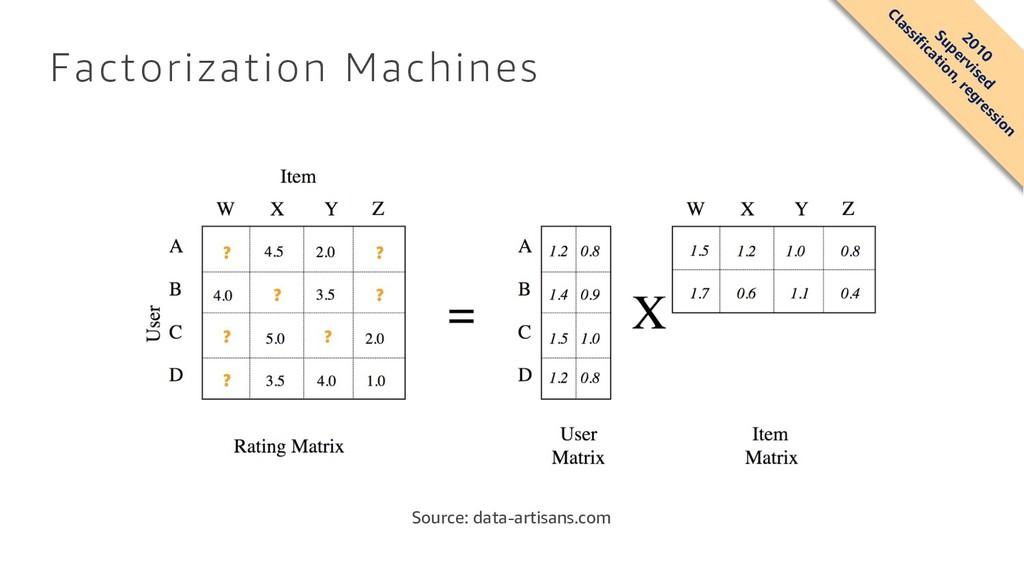 Factorization Machines Source: data-artisans.co...
