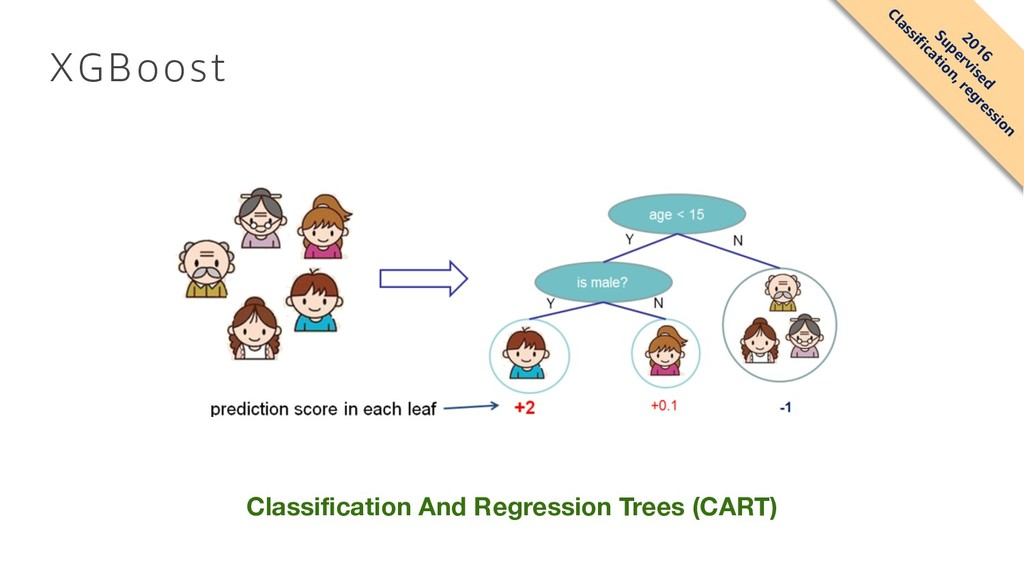 XGBoost Classification And Regression Trees (CA...