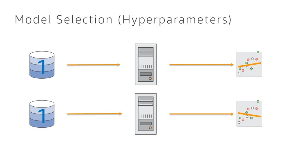Model Selection (Hyperparameters) 1 1