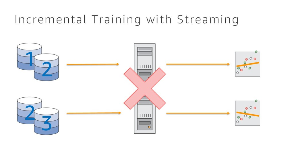 Incremental Training with Streaming 2 3 1 2