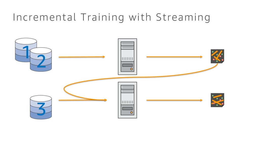 Incremental Training with Streaming 3 1 2