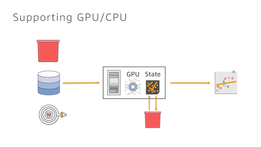 Supporting GPU/CPU GPU State