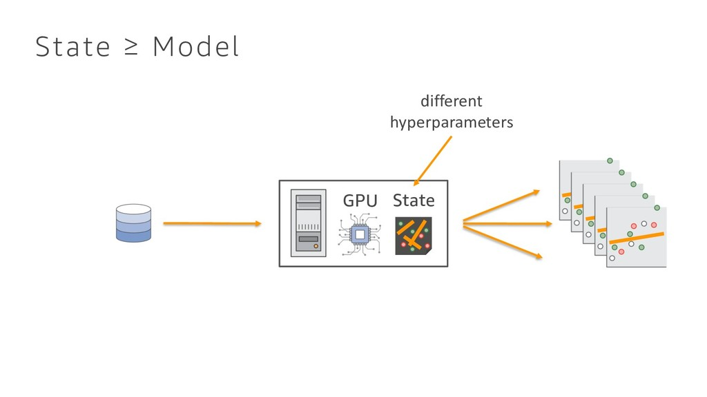 State ≥ Model GPU State different hyperparamete...