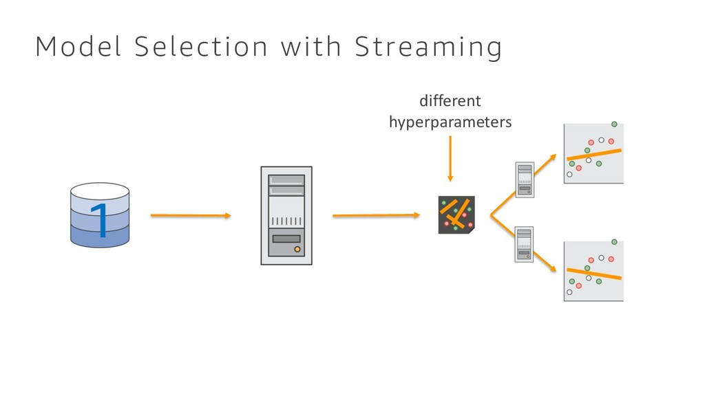 Model Selection with Streaming 1 different hype...