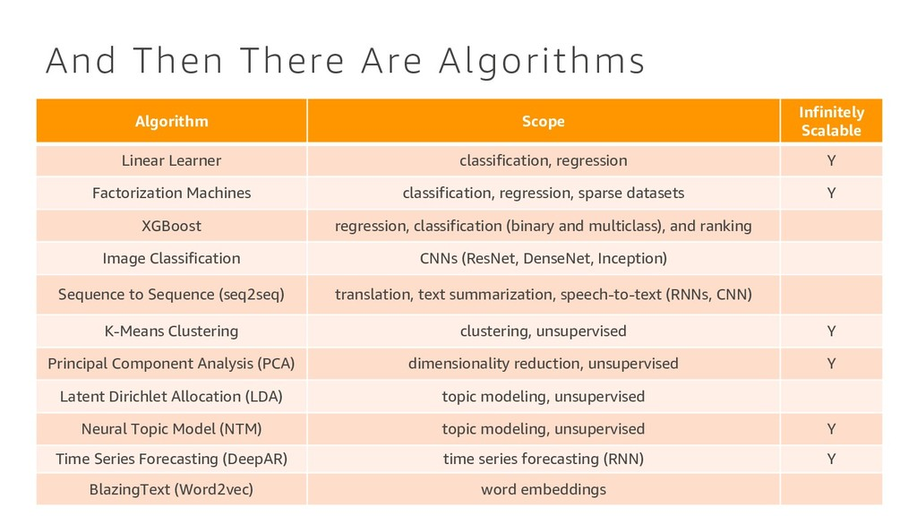 And Then There Are Algorithms Algorithm Scope I...