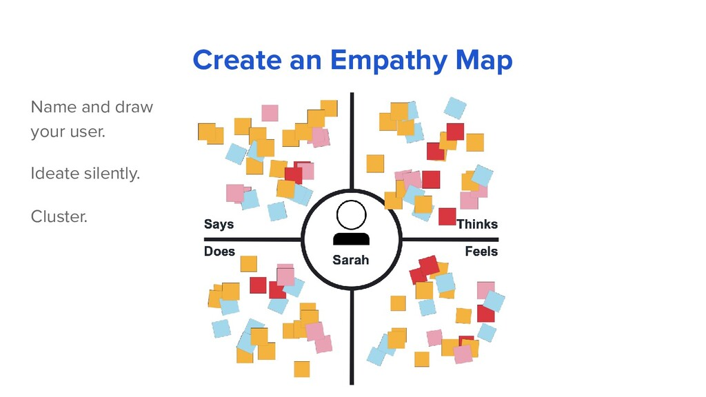 Name and draw your user. Create an Empathy Map ...