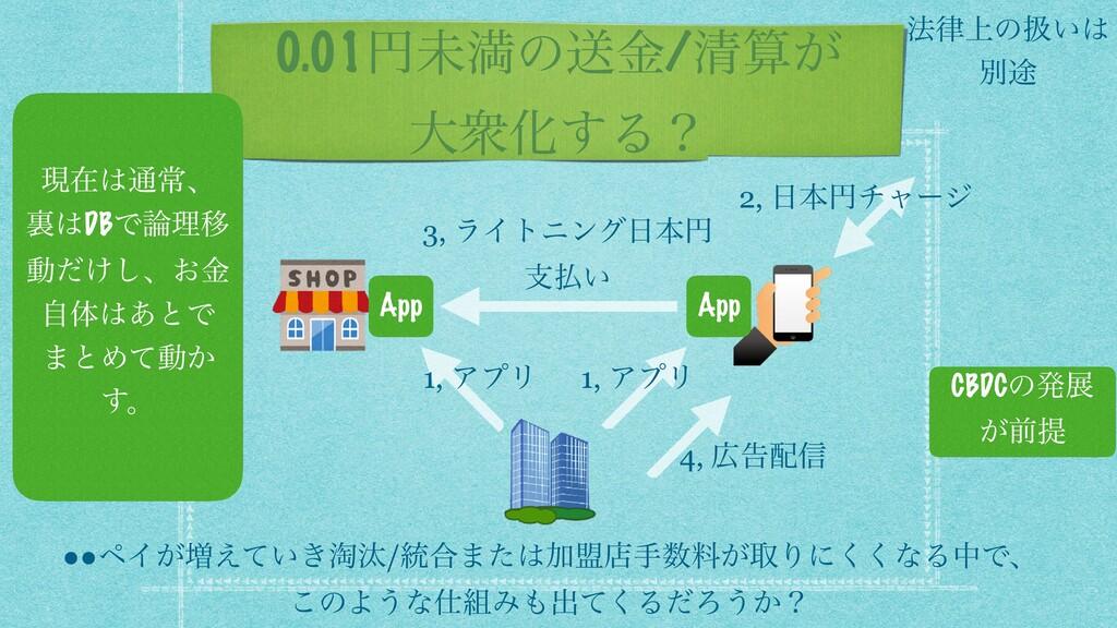 0.01ԁະຬͷૹۚ/ਗ਼͕ େऺԽ͢Δʁ 2, ຊԁνϟʔδ App App 3, ϥΠτ...