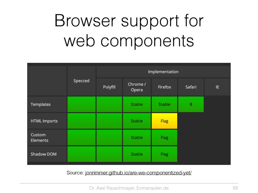 Dr. Axel Rauschmayer, Ecmanauten.de Browser sup...