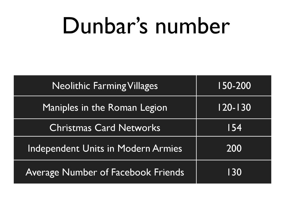 Dunbar's number Neolithic Farming Villages 150-...