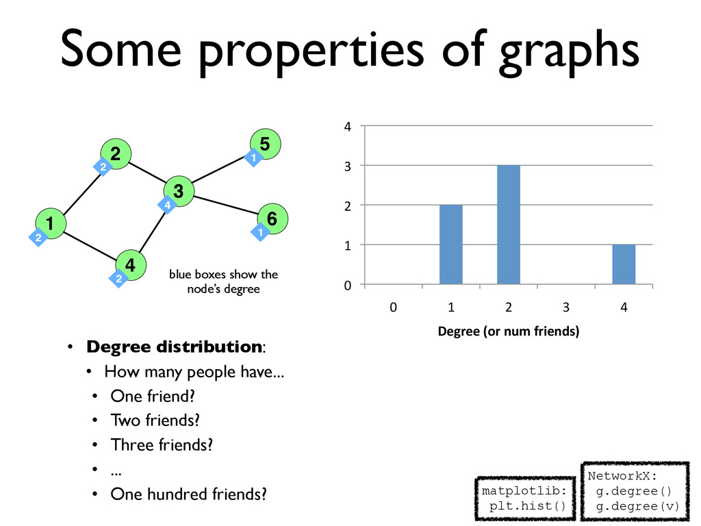 Some properties of graphs • Degree distribution...
