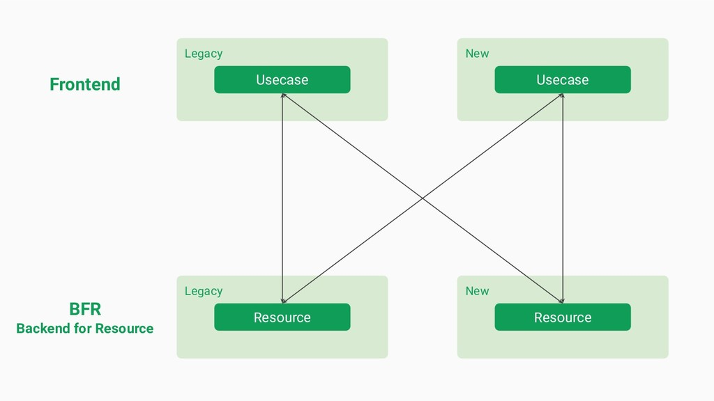 Legacy New BFR Backend for Resource Frontend Re...