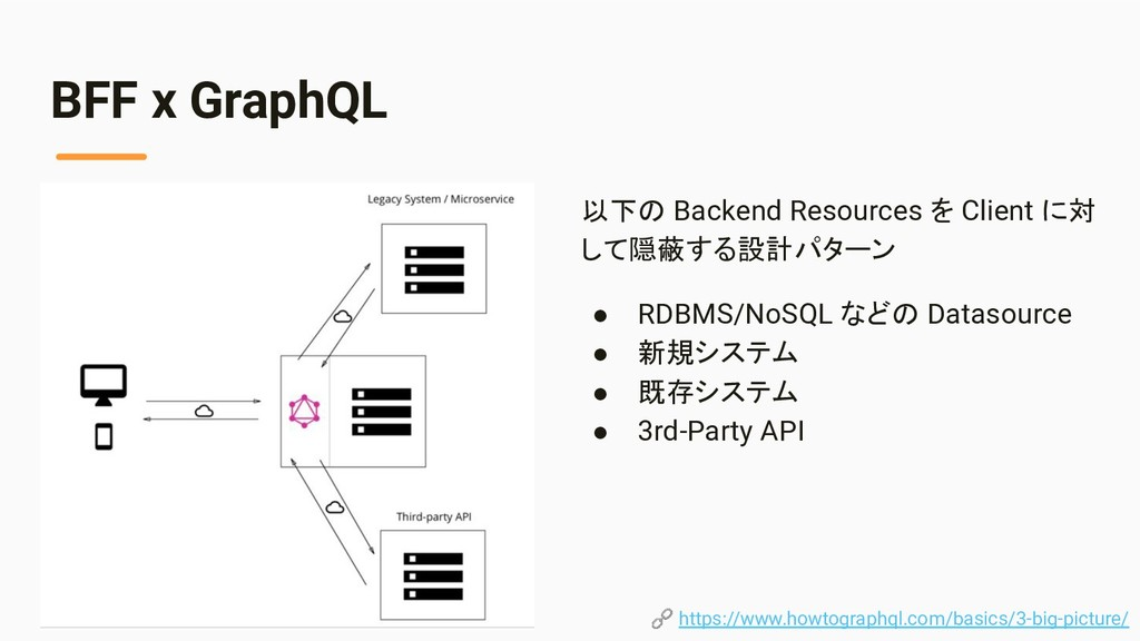 BFF x GraphQL 以下の Backend Resources を Client に対...