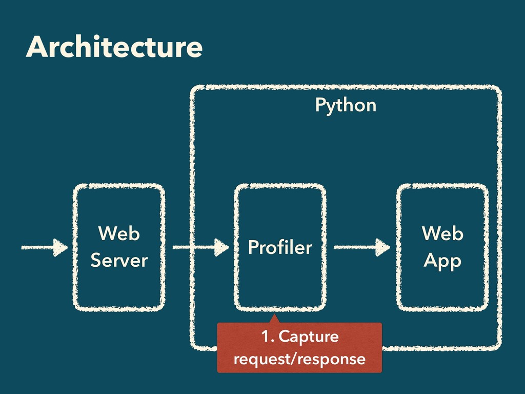 Python Architecture Web