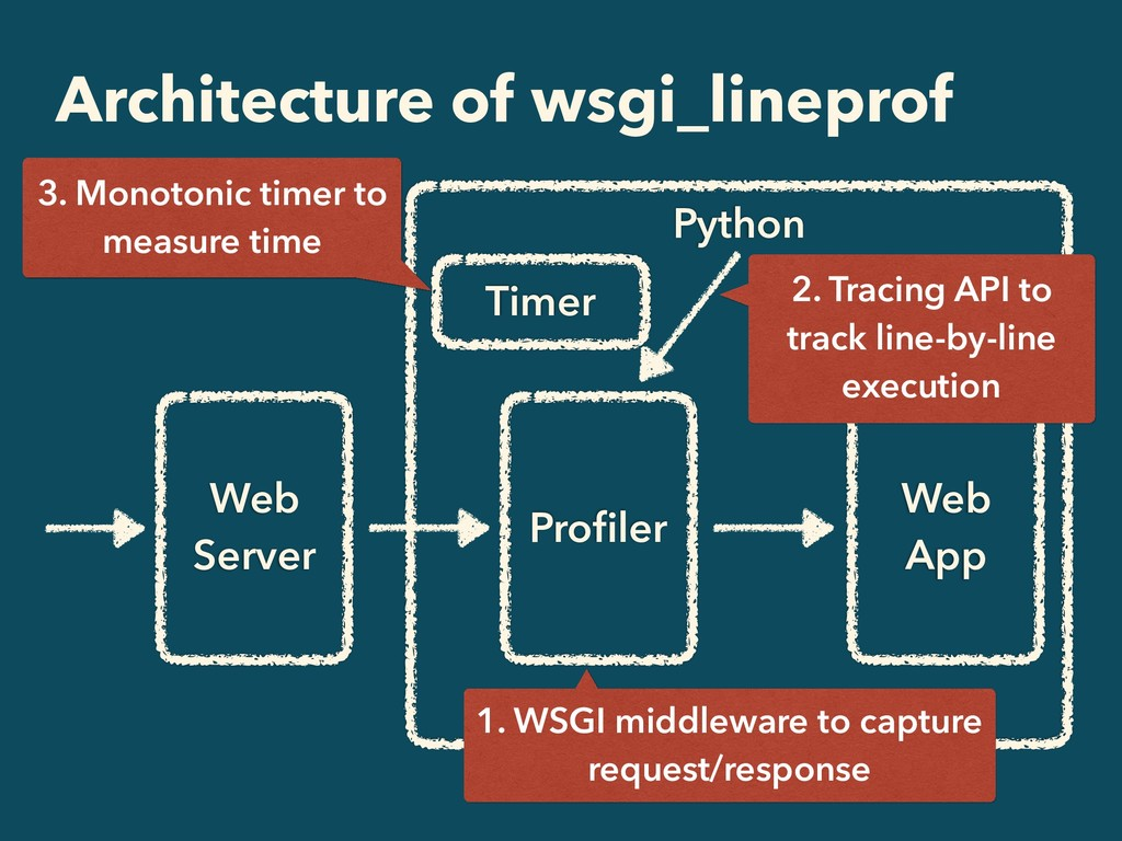 Python Architecture of wsgi_lineprof Web