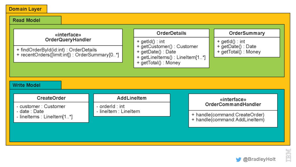 Domain Layer @BradleyHolt Read Model «interface...