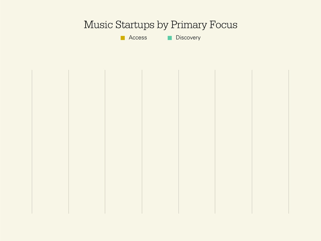 Access Discovery Music Startups by Primary Focus
