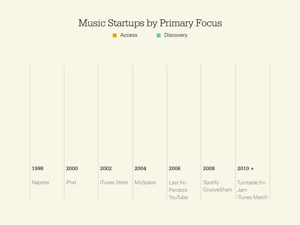 Access Discovery Music Startups by Primary Focu...