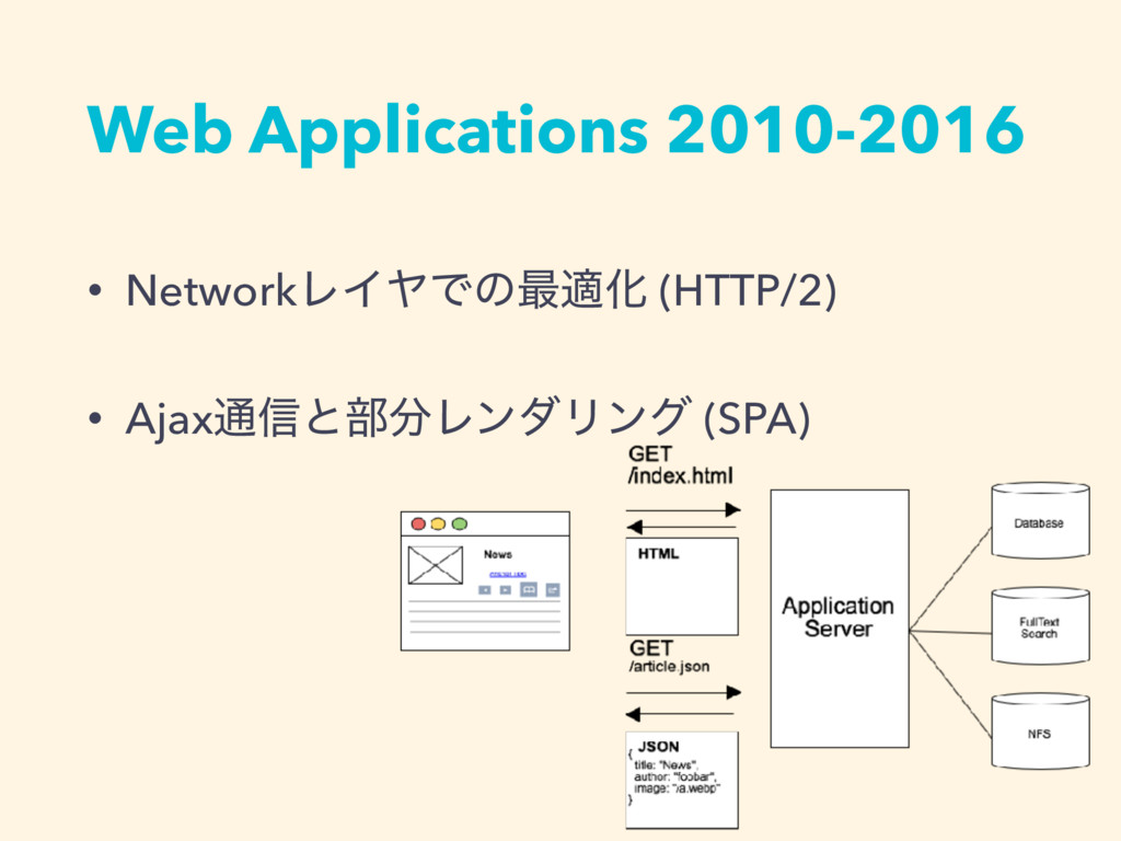 Web Applications 2010-2016 • NetworkϨΠϠͰͷ࠷దԽ (H...