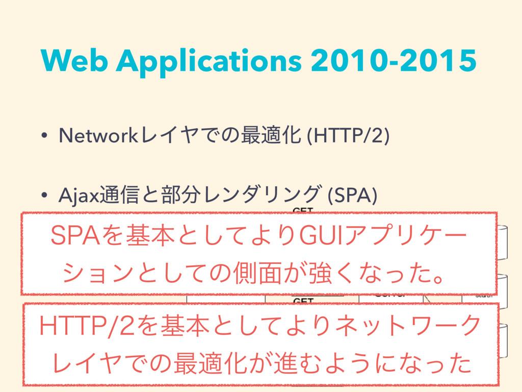 Web Applications 2010-2015 • NetworkϨΠϠͰͷ࠷దԽ (H...