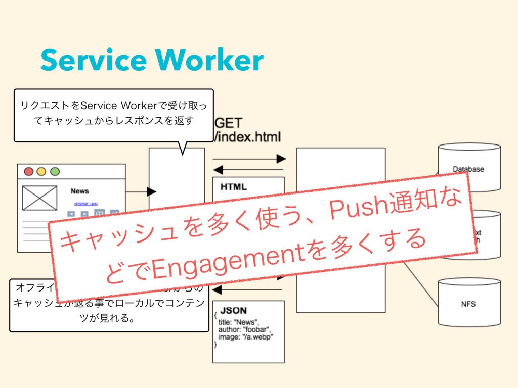 Service Worker ϦΫΤετΛ4FSWJDF8PSLFSͰड͚औͬ ͯΩϟογϡ...