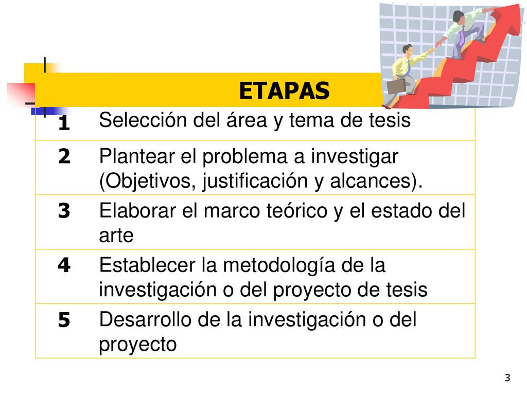 3 ETAPAS 1 Selección del área y tema de tesis 2...