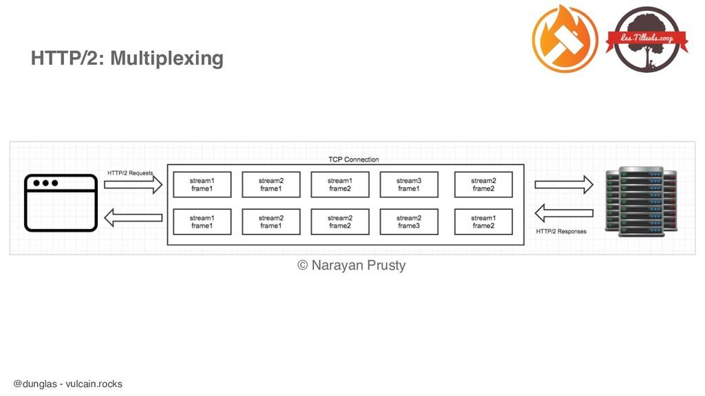 @dunglas - vulcain.rocks HTTP/2: Multiplexing ©...