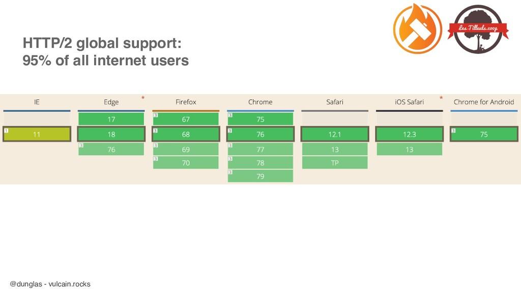 @dunglas - vulcain.rocks HTTP/2 global support:...