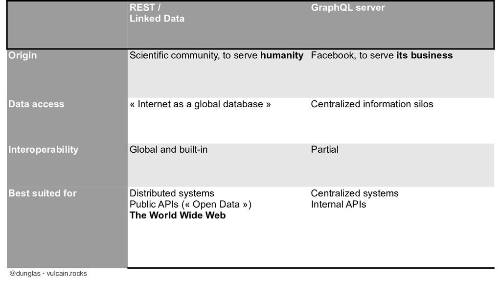 @dunglas - vulcain.rocks REST / Linked Data Gr...