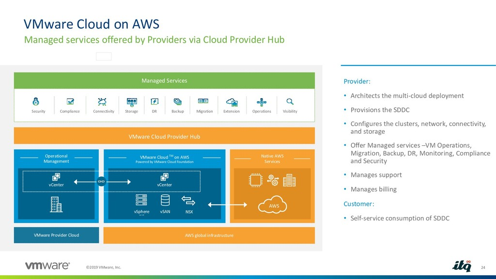 24 ©2019 VMware, Inc. VMware Cloud on AWS Manag...