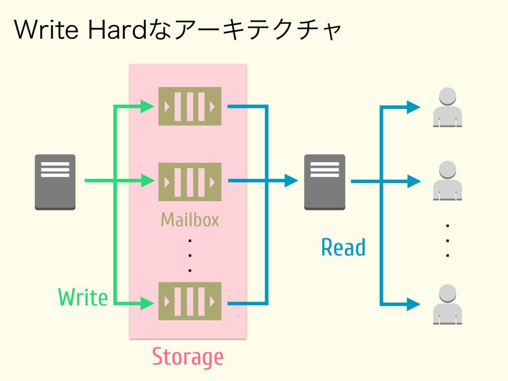 8SJUF)BSEͳΞʔΩςΫνϟ Storage Mailbox     ...