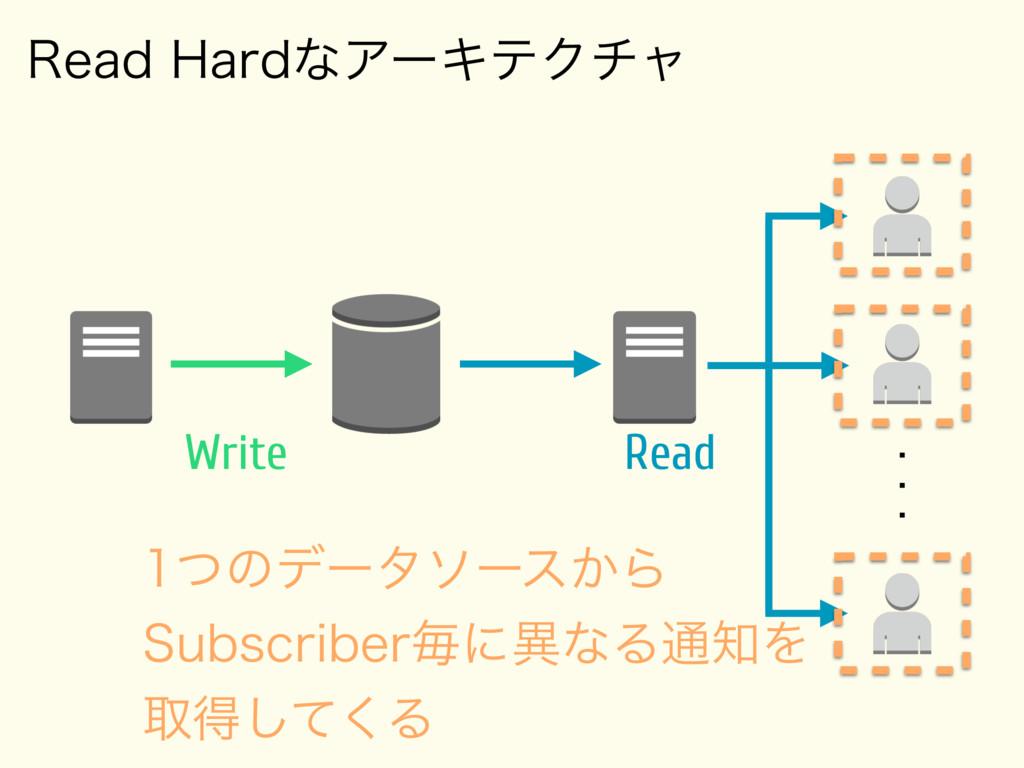 3FBE)BSEͳΞʔΩςΫνϟ    Write Read ͭͷσʔλιʔε͔...