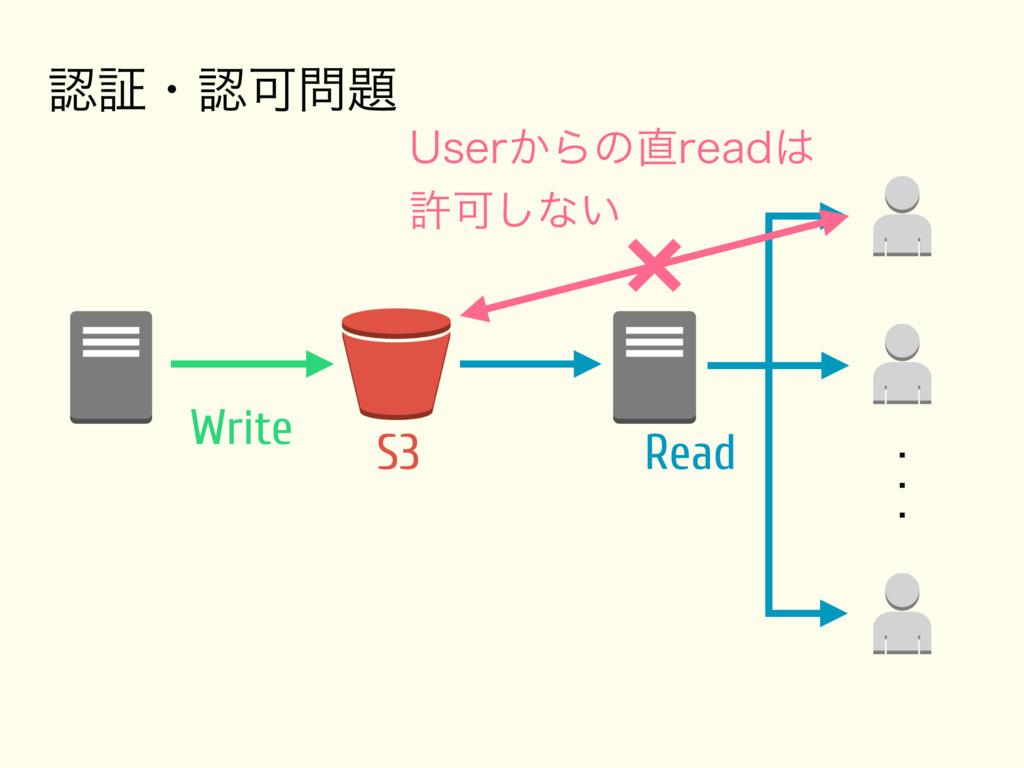 º 6TFS͔ΒͷSFBE ڐՄ͠ͳ͍ Write S3 Read ূ...